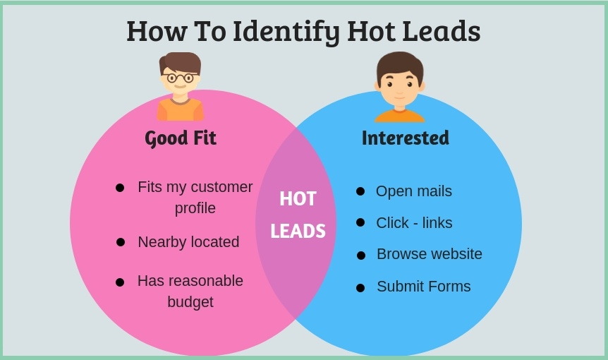 Fórmula de puntuación de generación de leads: cómo identificar los leads activos