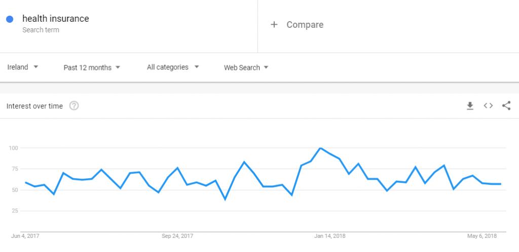 Uso de Google Trends para descubrir cuándo es el mejor momento para compartir su video sobre el tema deseado: 1