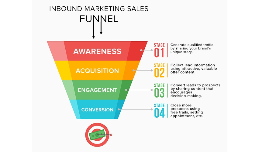 Hubspot Marketing Automation Inbount Funnel 2