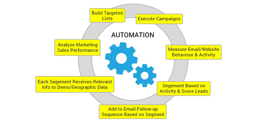 automatización del inbound marketing de hubspot