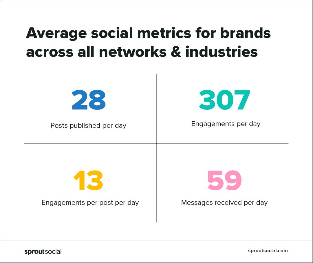 métricas sociales en todas las industrias