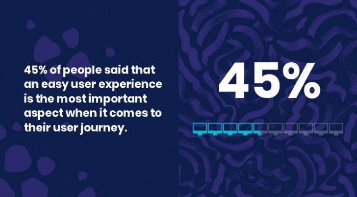 47 por ciento no está dispuesto a volver a la marca después de la emisión de patrones UX