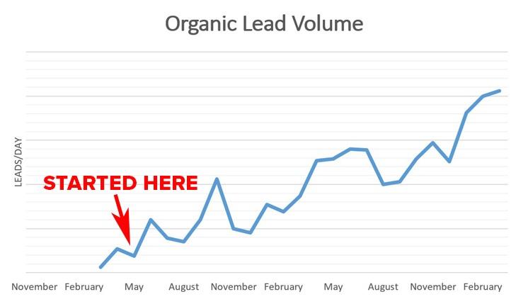 Los efectos del liderazgo del pensamiento en el volumen de plomo orgánico | Publicidad disruptiva