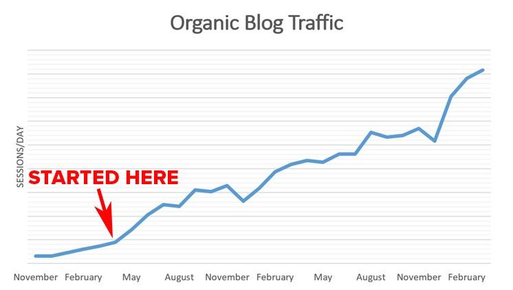 Los efectos del liderazgo del pensamiento en el tráfico orgánico | Publicidad disruptiva