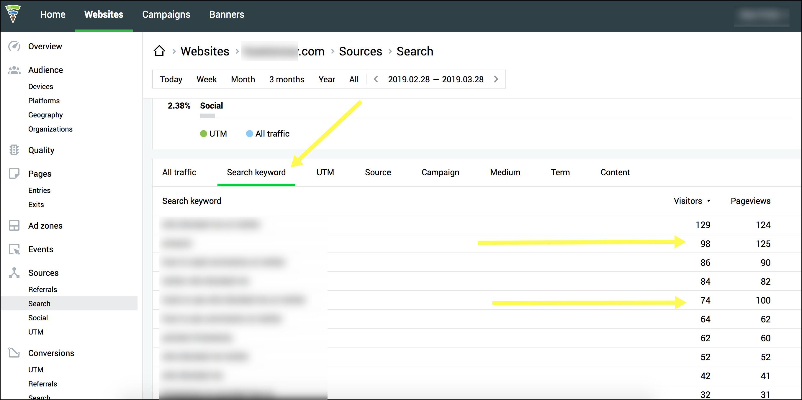 Herramienta de análisis de rendimiento de palabras clave Finteza con prueba gratuita