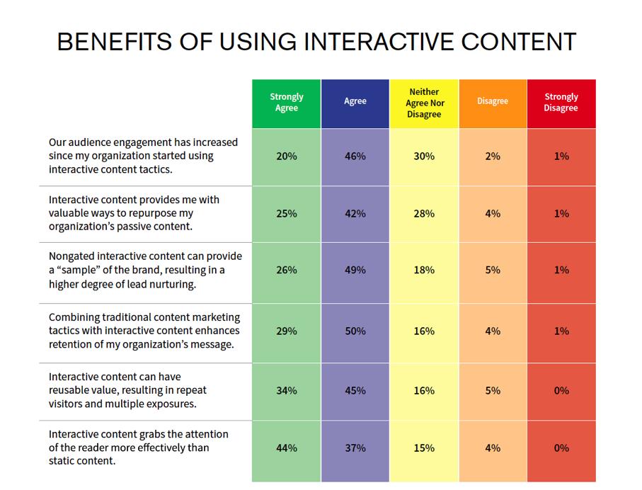 contenido interactivo