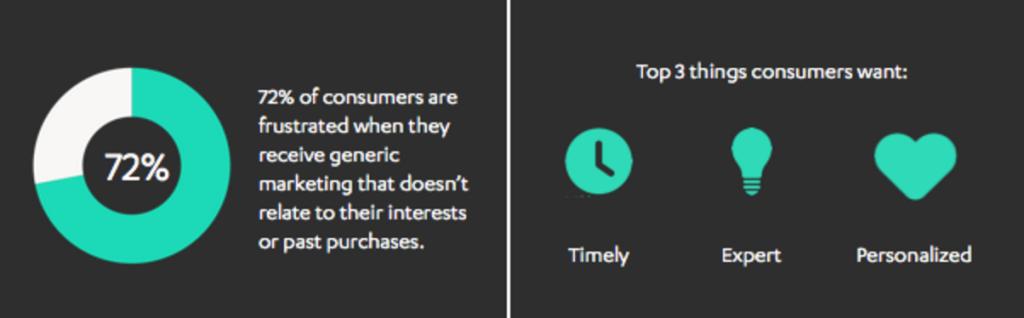 cita sobre personalización en marketing