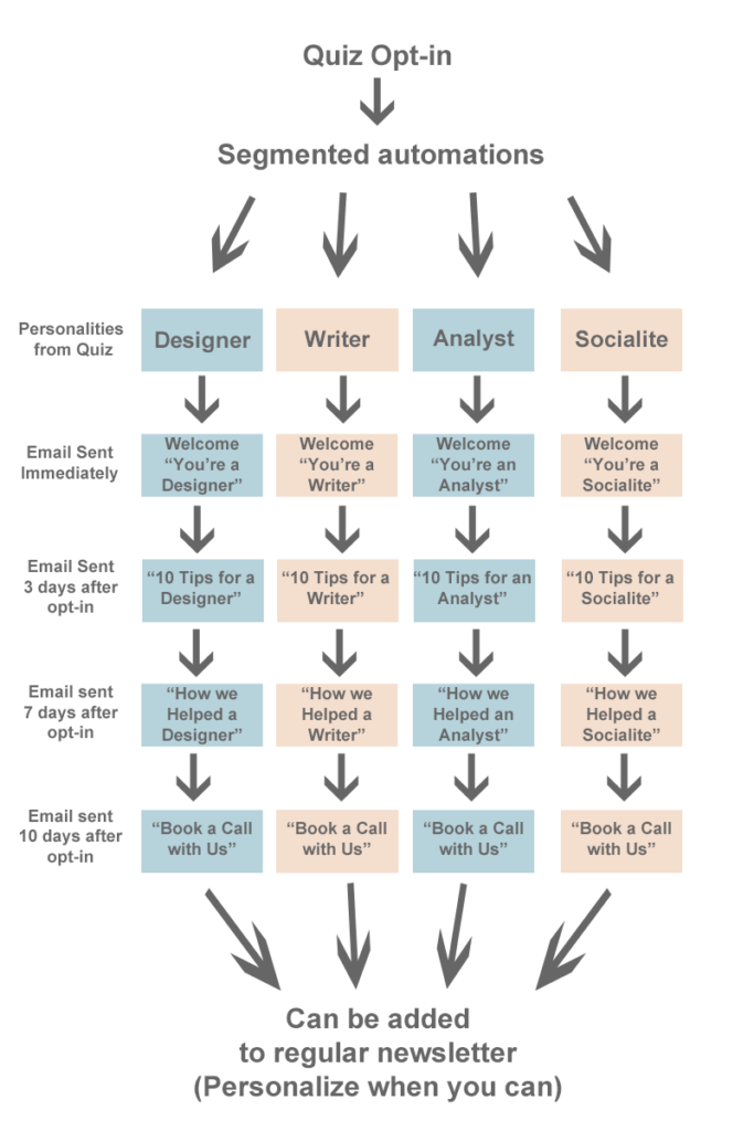 flujo de trabajo de automatización con cada tipo de personalidad