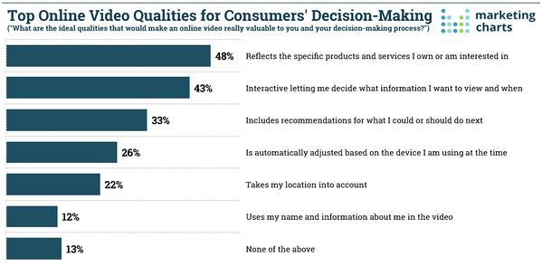 Las mejores cualidades de video en línea para la toma de decisiones del consumidor