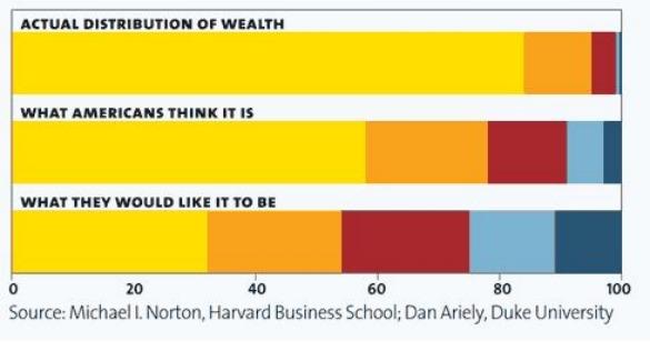 Distribución de riqueza motherjones feb 2011