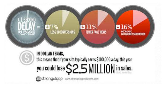 Tốc độ ảnh hưởng đến trang web của bạn như thế nào