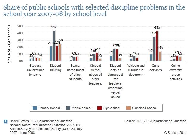 Estadísticas de problemas de disciplina escolar