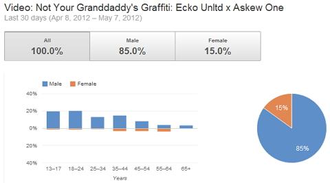 audiencia demográfica
