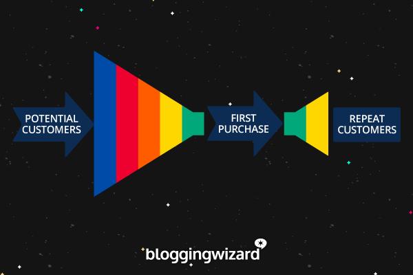 Embudo de ventas 2018 - 3 etapas