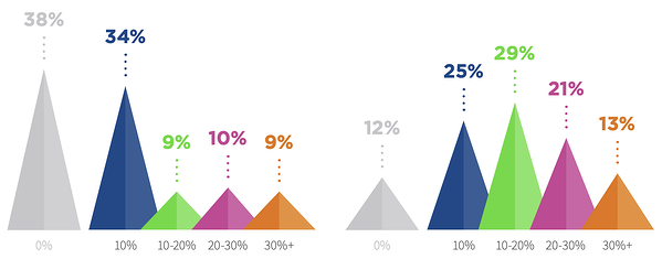 El 88% de los especialistas en marketing dicen que al menos el 10% de su contenido estático se hará interactivo en los próximos dos años.