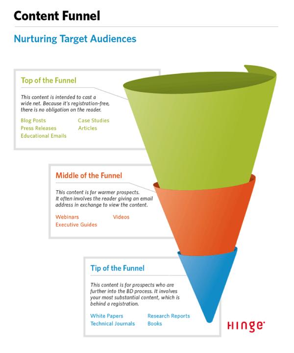Embudo de marketing de contenidos