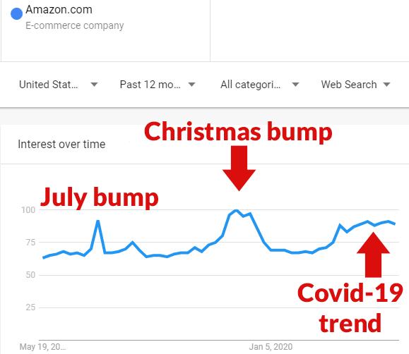 Google Trends qrafikinin ekran görüntüsü Amazon son 12 ay ərzində.