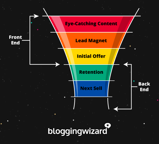 Embudo de ventas básico de blogs