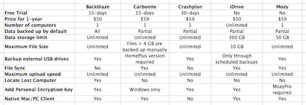 Cloud Backup Table 2