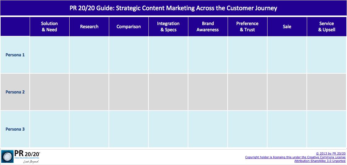 Guía PR 20/20: marketing de contenido estratégico a través del recorrido del cliente