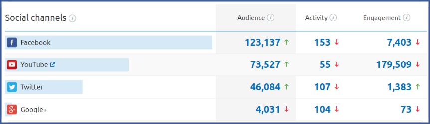 hacer estrategias de marca en redes sociales entendiendo el KPI