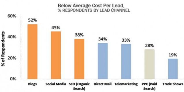 Fundamentos del marketing de contenidos