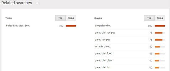 Tìm kiếm liên quan đến Google