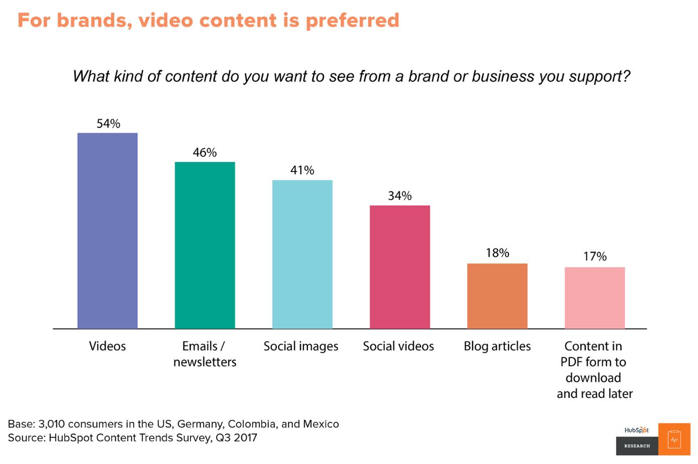 se prefiere el video marketing de contenido de video