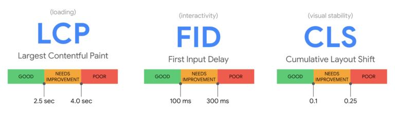 Las 3 principales métricas de Google para medir la experiencia del usuario