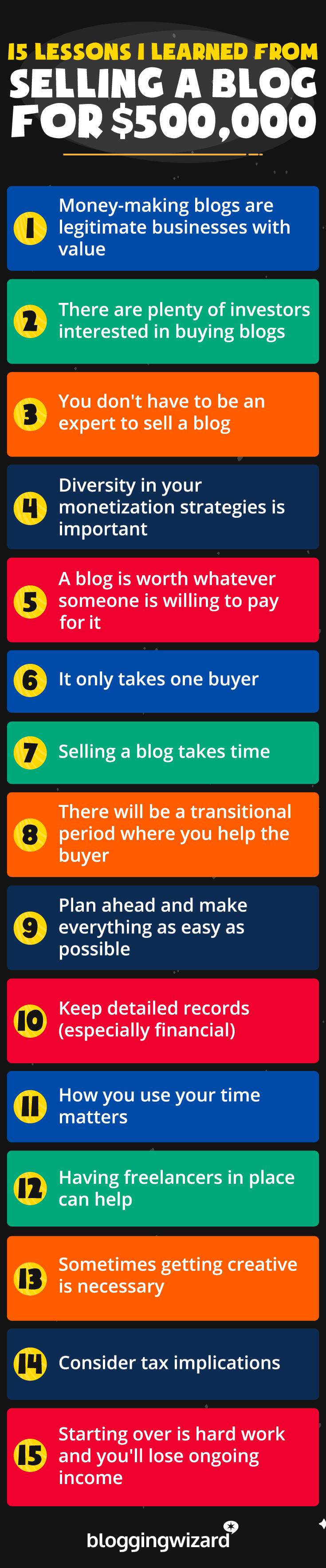 Lecciones que aprendí vendiendo un blog