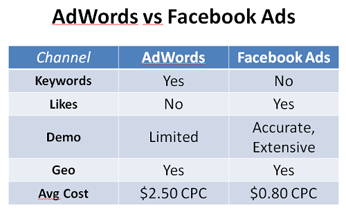anuncio vs anuncio de facebook