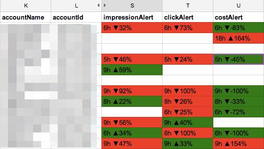 Script de Detector de anomalías de AdWords para MCC
