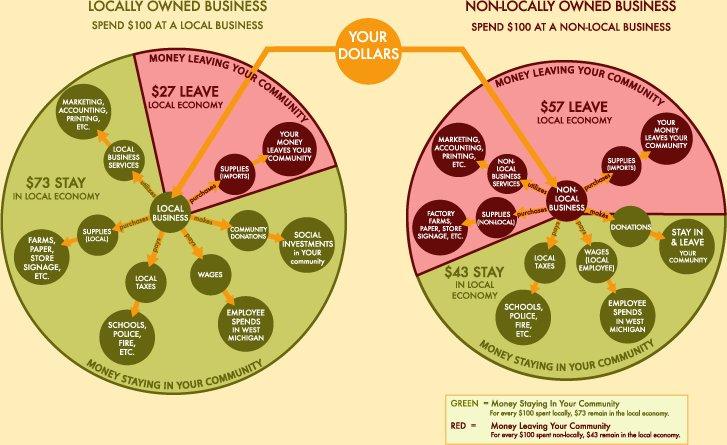 Infografía ¿Por qué comprar local?