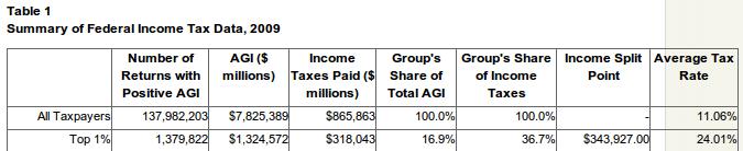 Top 1% AGI según TaxFoundation.org