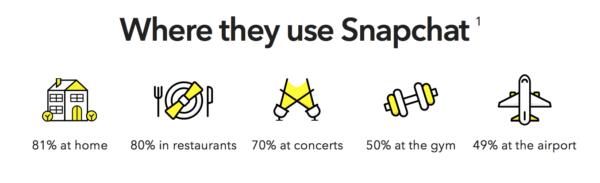Anuncios de Snapchat
