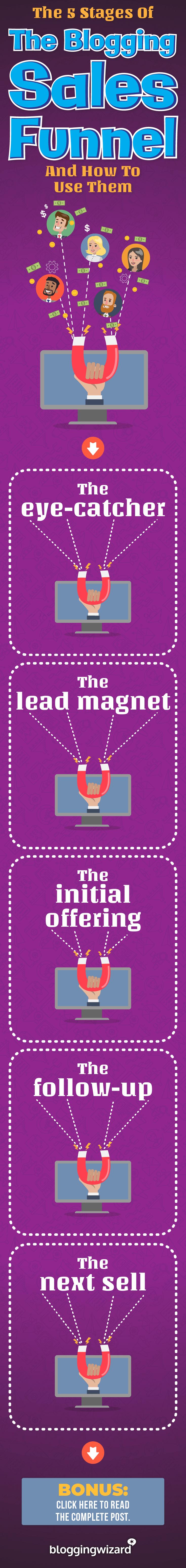 Las 5 etapas del embudo de ventas de blogs y cómo usarlas Pinterest Mini gráfico