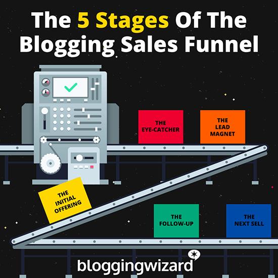 Las 5 etapas del diagrama de flujo del embudo de ventas de blogs