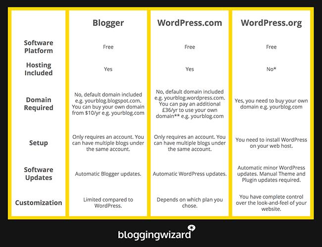 Yenilənmiş müqayisə cədvəli Blogger vs WordPress