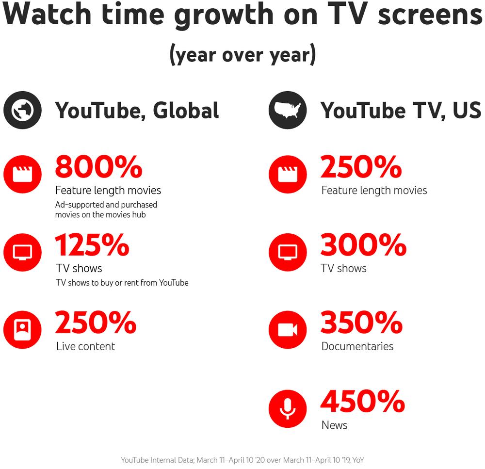 YouTube expande formatos de anuncios para pantallas de TV