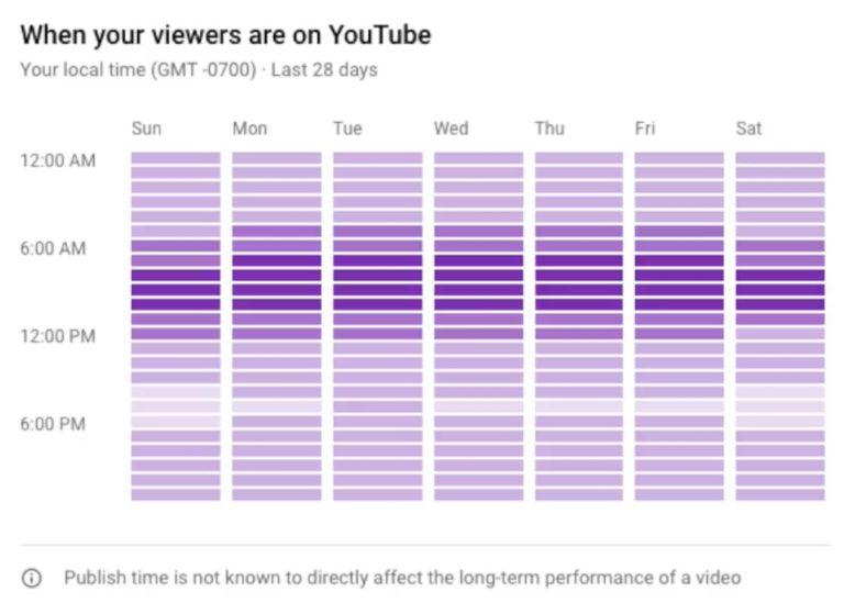 YouTube lanza 4 nuevas funciones para creadores de videos