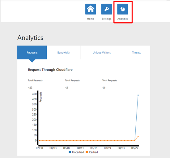 Cloudflare Analytics no WordPress