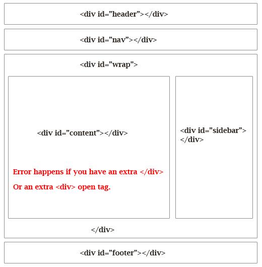 Estructura div