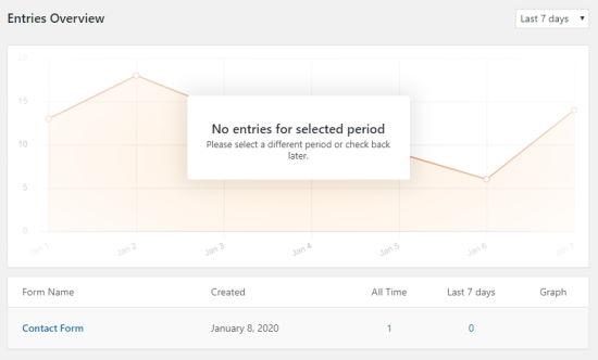 La página Descripción general de las entradas de WPForms, que muestra un gráfico y una tabla con el nombre del formulario y el número de entradas