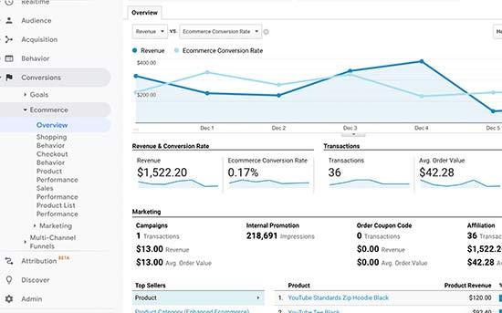 Adroddiadau e-fasnach yn Google Analytics