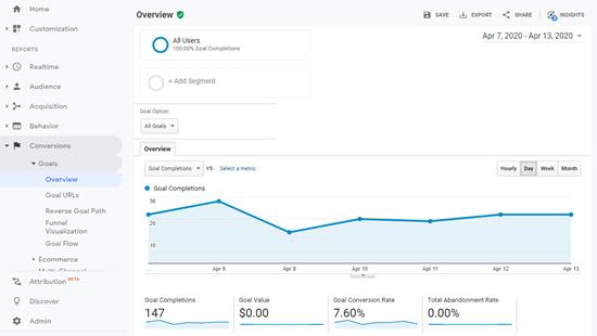 Ver detalles sobre la finalización de objetivos en Google Analytics