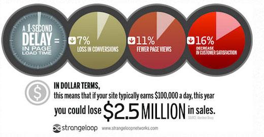 Tốc độ trang web và cách nó ảnh hưởng đến chuyển đổi và lượt xem trang của bạn