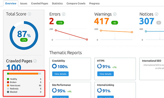 SEMRush enlaces rotos