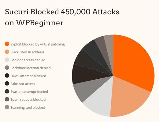 Blok blok napada napada