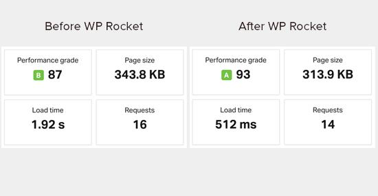 Resultados de la prueba de velocidad antes y después de instalar WP Rocket
