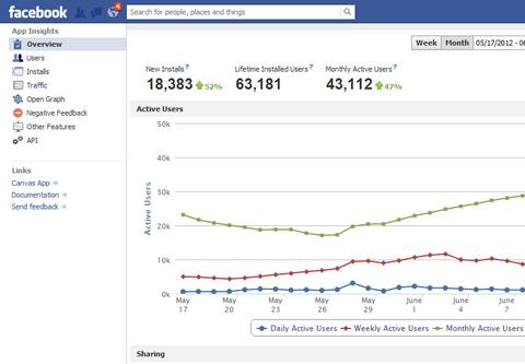tráfico de facebook